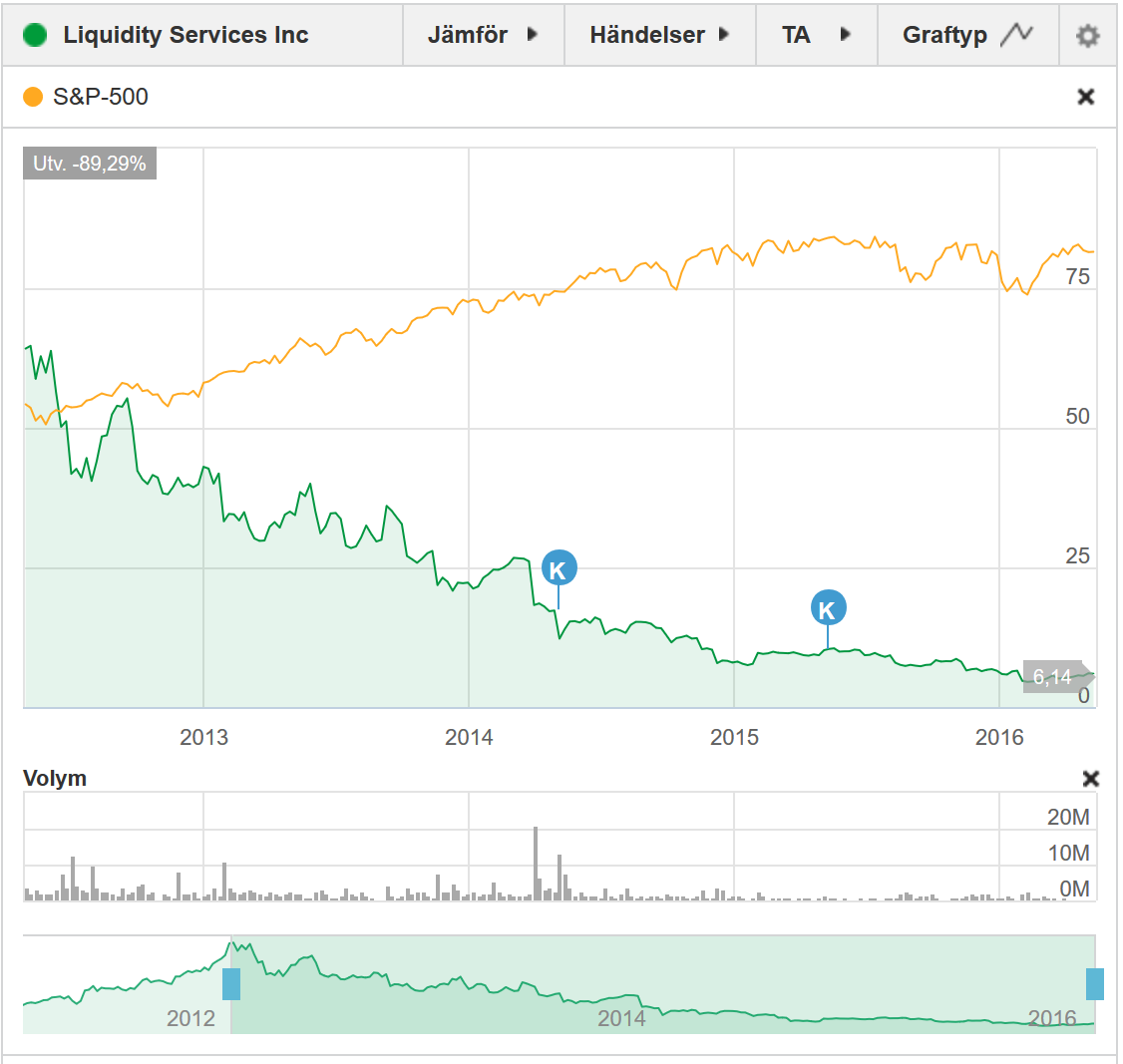 Liquiditys aktiekurs sedan maj 2012
