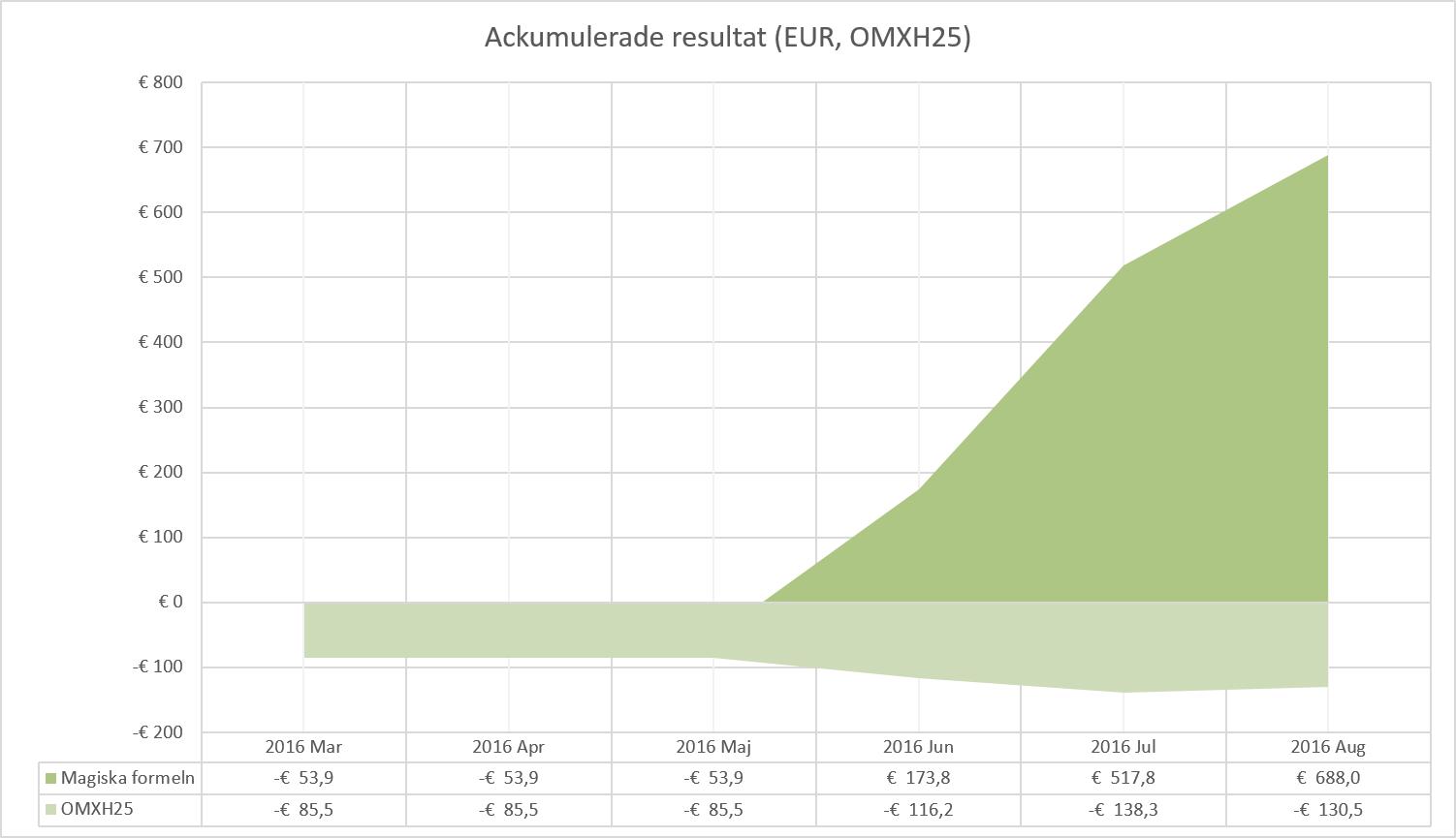 Resultat i EUR-portföljen