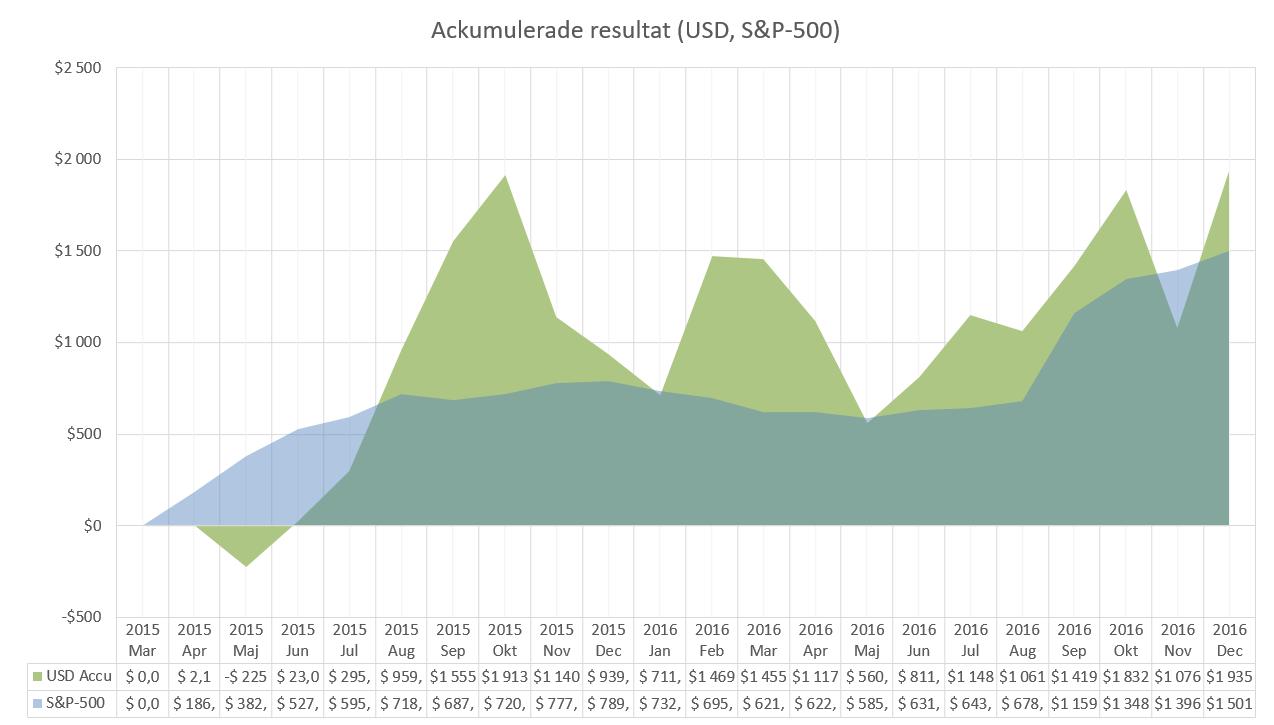 Magiska formeln jämfört med S&P-500