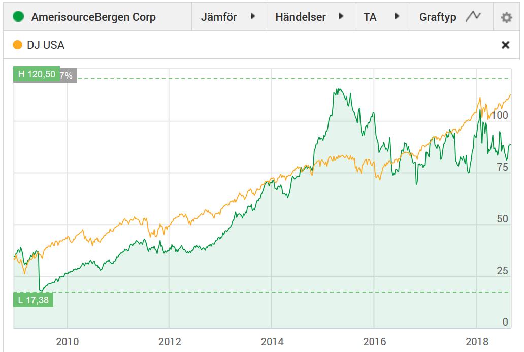 AmerisourceBergen och dess utveckling senaste 10 åren