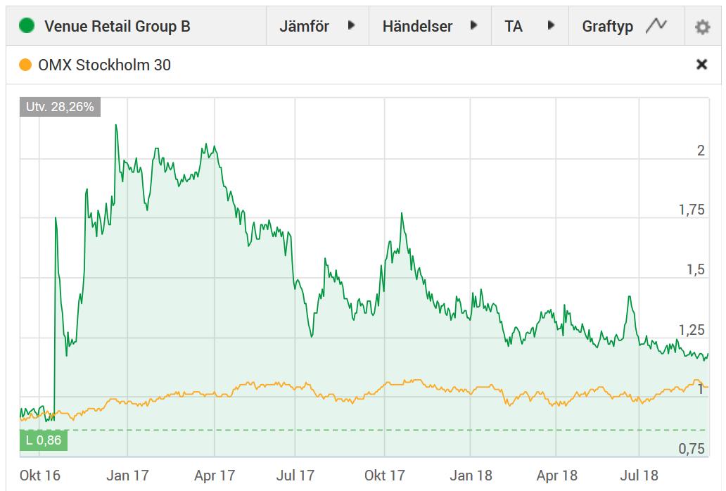 Utvecklingen i Venue Retail Group senaste 2 åren