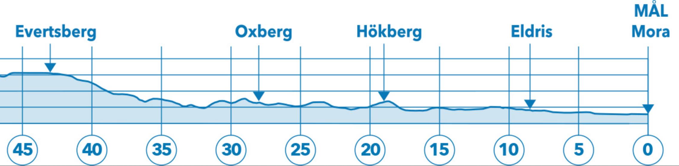 Vasaloppet bana från Evertsberg