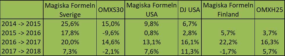 Magiska Formeln resultat samtliga år