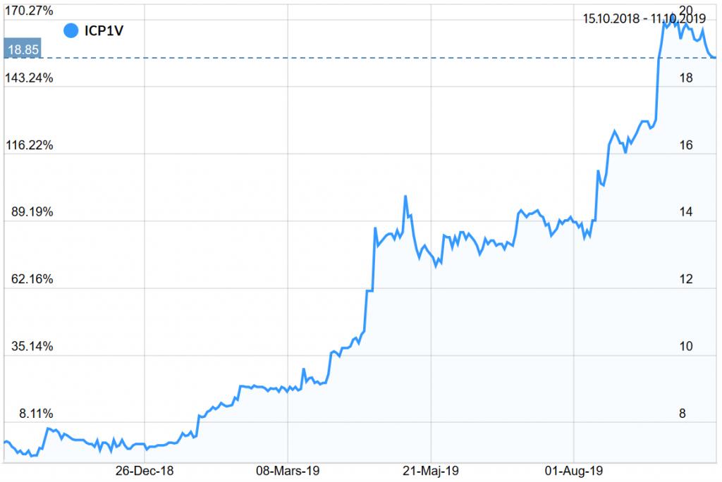 Kursutvecklingen hos Incap senaste året klippt från Nordea Investor