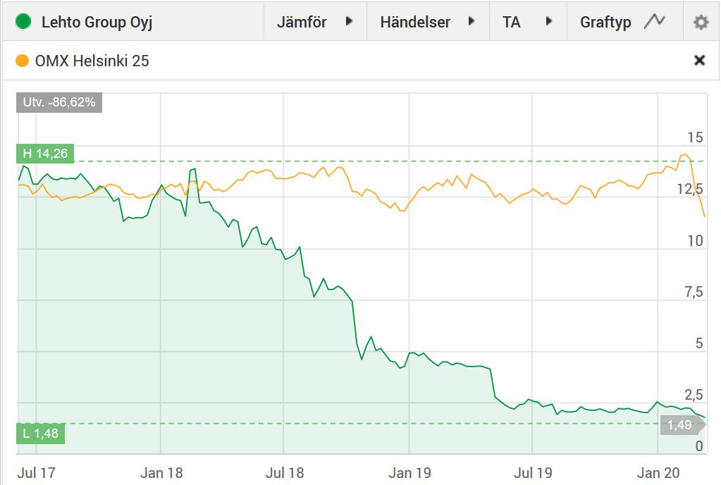 Lehto Group har tappat 88% på 3 år