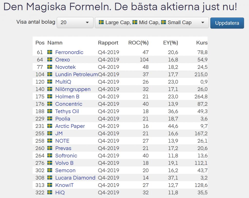 JM rankar fortfarande högt i Börsdatas lista