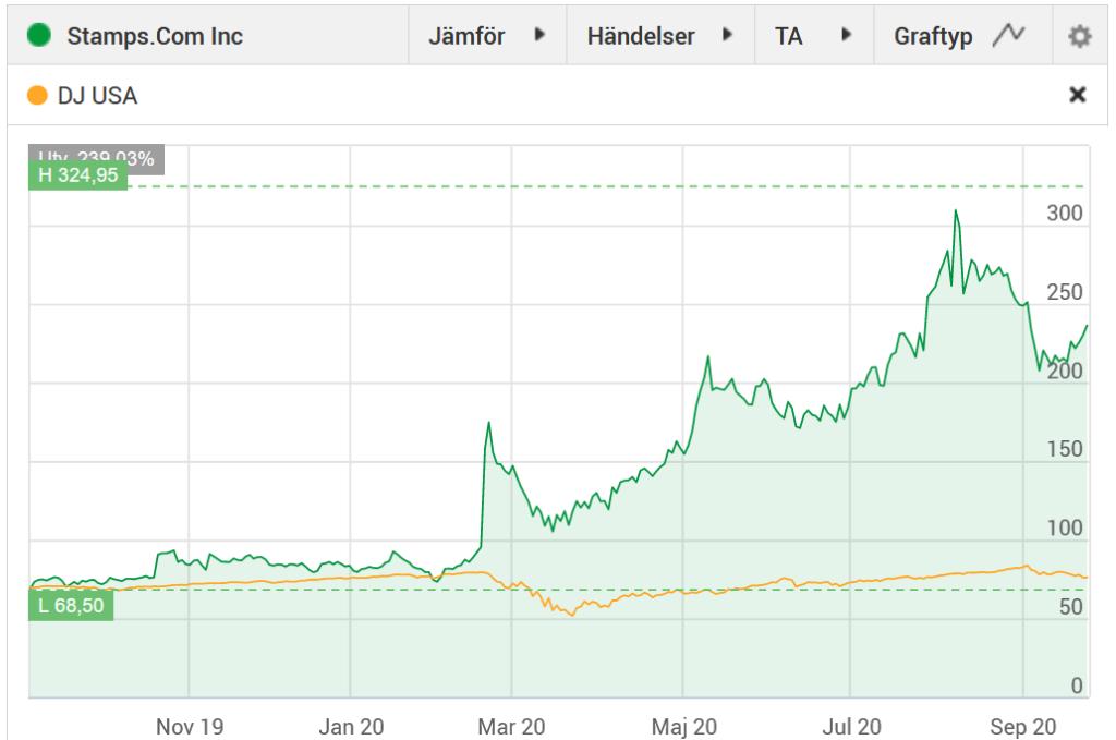Grafen visar att Stamps.com har haft ett starkt år som tydligt tog fart när Corona drog in över världen!