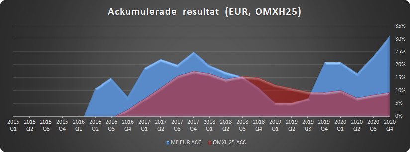 Ackumulerat resultat för finska portföljen i jämförelse med OMXH25
