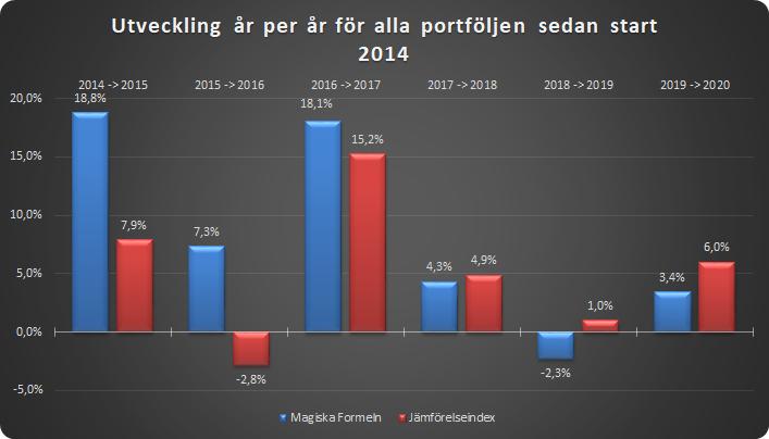 Samtliga portföljer summerade år för år mot jämförelseindex