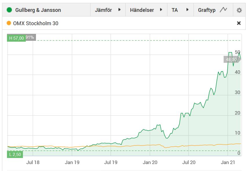 Kursutvecklingen för Gullberg & Jansson senaste 3 åren.