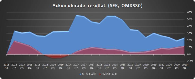 Ackumulerat resultat för svenska portföljen i jämförelse med OMXS30