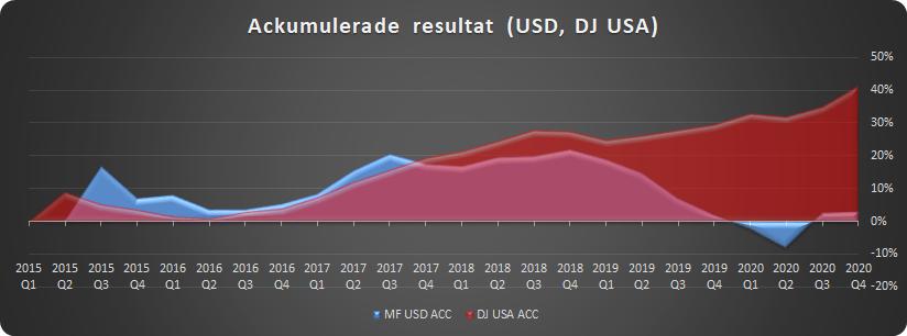 Ackumulerat resultat för amerikanska portföljen i jämförelse med DJ USA