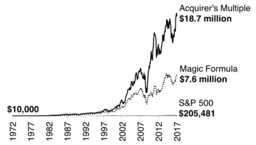 Avkastningen i Acquirer's Multiple vs Magiska Formeln vs S&P 500 sedan 1972.